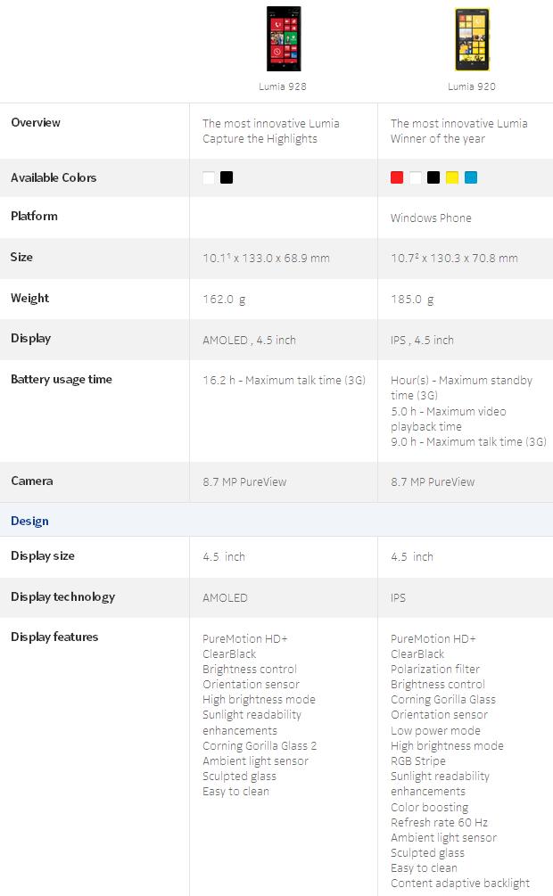 Nokia Lumia 928 i Nokia Lumia 920 - porównanie specyfikacji