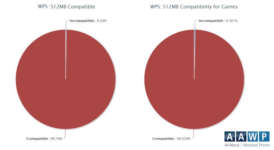 Ilość niekompatybilnych aplikacji z telefonami WP8 z 512MB pamięci RAM