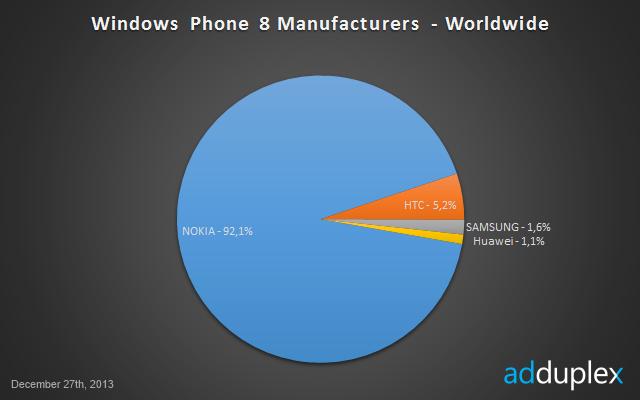 AdDuplex grudniowe statystyki - producenci Windows Phone na świecie