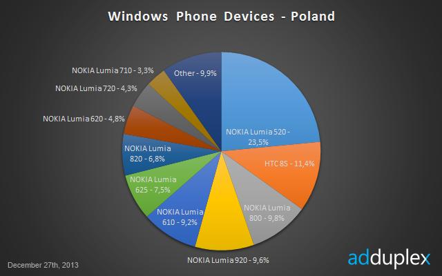 AdDuplex grudniowe statystyki - Windows Phone w Polsce