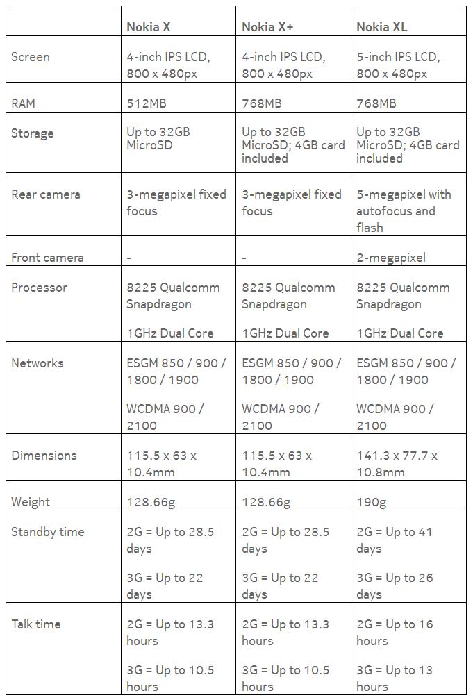 Podsumowanie specyfikacji technicznych Nokia X