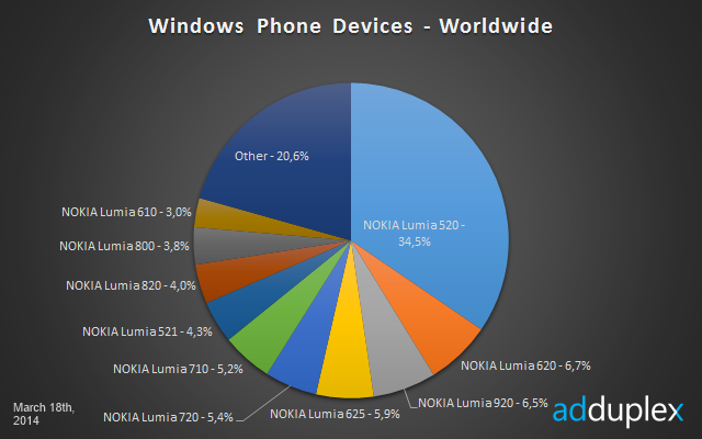 Najpopularniejszy telefon Windows Phone na świecie
