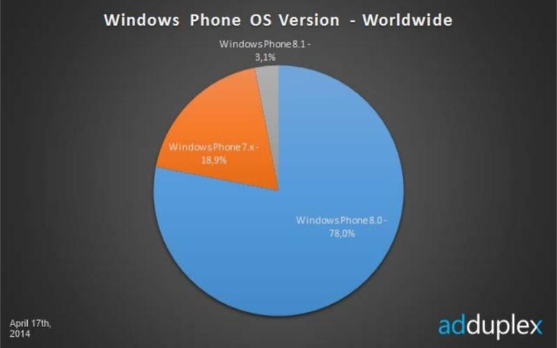 Statystyki Windows Phone 8.1