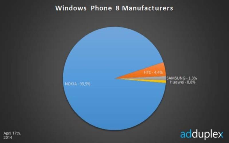 Statystyki Windows Phone Nokia Lumia