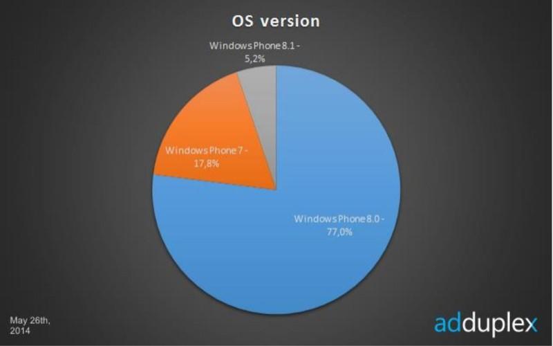 Wersja systemu Windows Phone - statystyki maj 2014