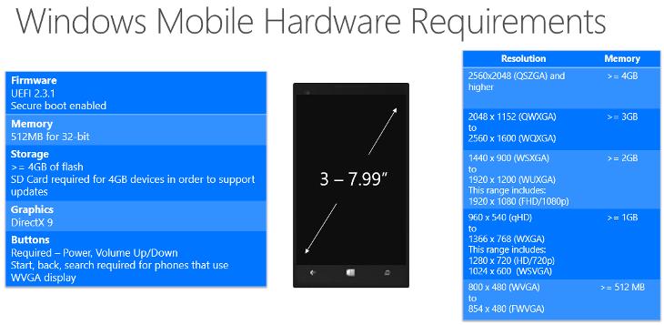 Minimalne wymagania sprzętowe dla Windows 10 dla telefonów