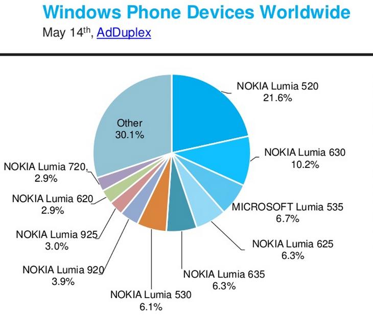 Telefony Windows Phone na świecie