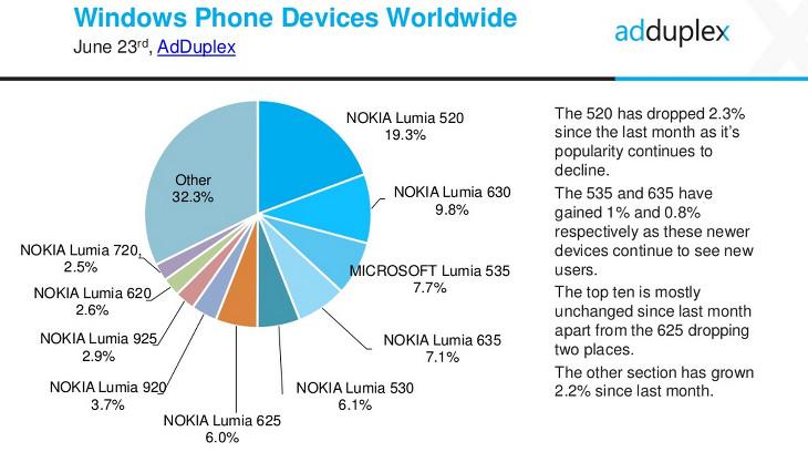 Telefony globalnie