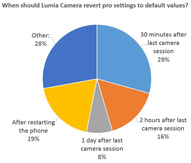 Lumia Camera - ankieta zaawansowane ustawienia