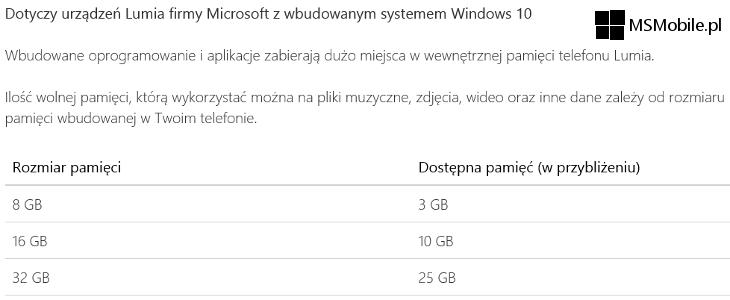 Ile miejsca zajmuje system Windows 10 Mobile
