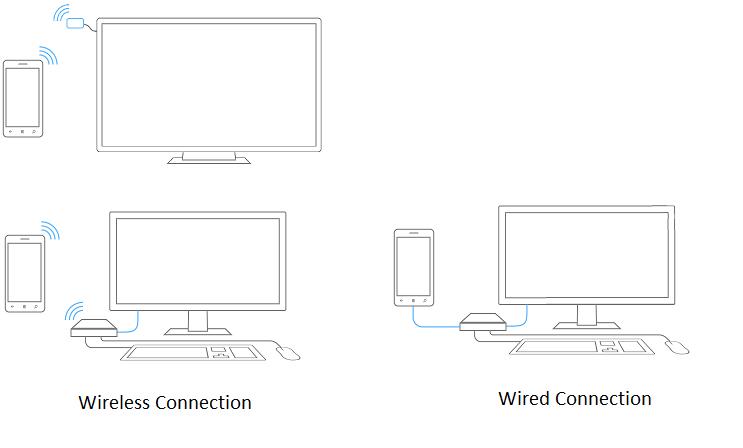 Typy połączeń Continuum