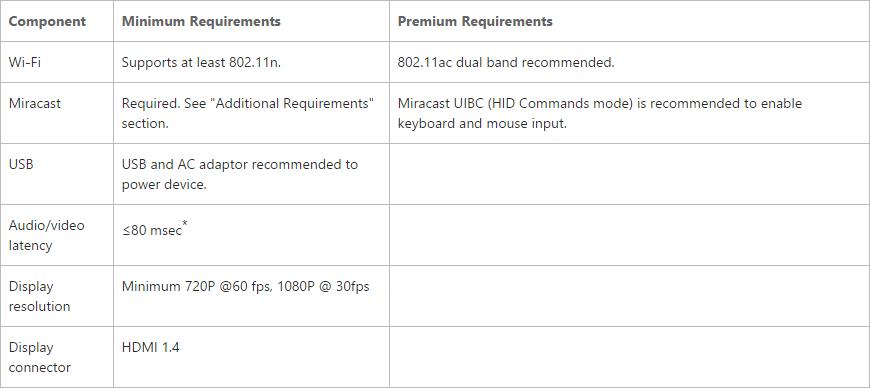 Wymagania sprzętowe - adapter Miracast dla Continuum
