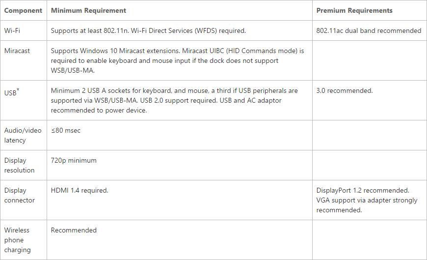 Wymagania sprzętowe - bezprzewodowa stacja dokująca Miracast dla Continuum