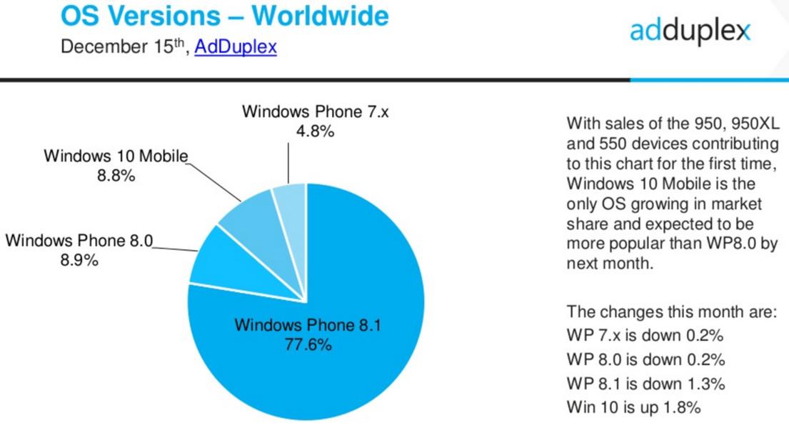 AdDuplex Windows 10 Mobile