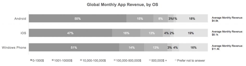 Zarobki deweloperów Windows Phone, iOS oraz Android