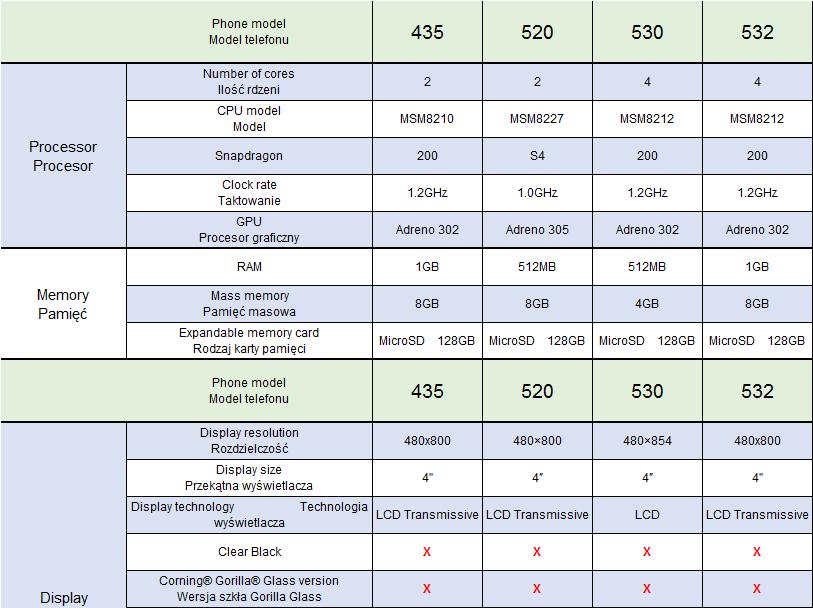Specyfikacje telefonów Lumia