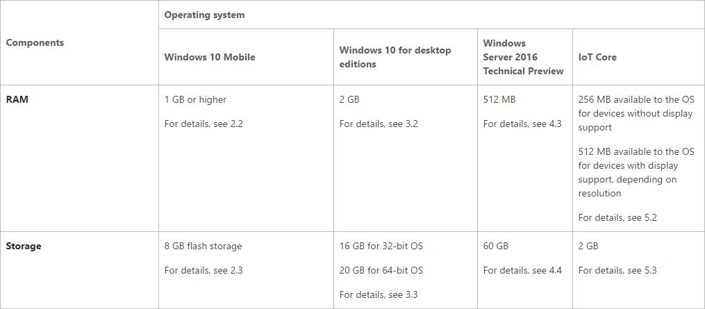 Minimalne sprzętowe wymagania Windows 10 Mobile Anniversary Update