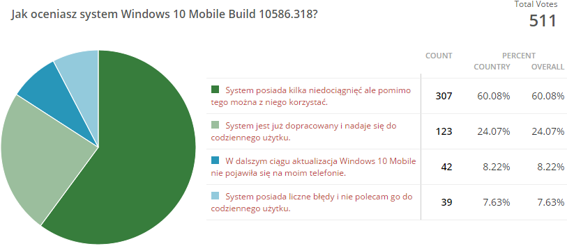 Wyniki ankiety Windows 10 Mobile