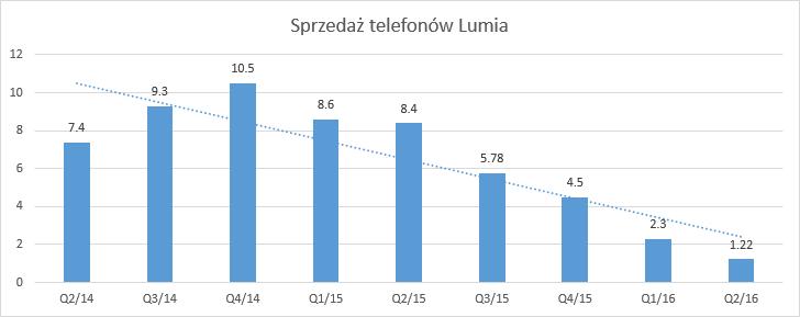 Sprzedaż telefonów Lumia
