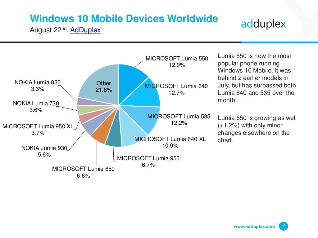 AdDuplex - najpopularniejsze telefony Windows 10 Mobile na świecie