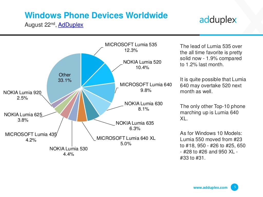AdDuplex - najpopularniejsze telefony Windows na świecie