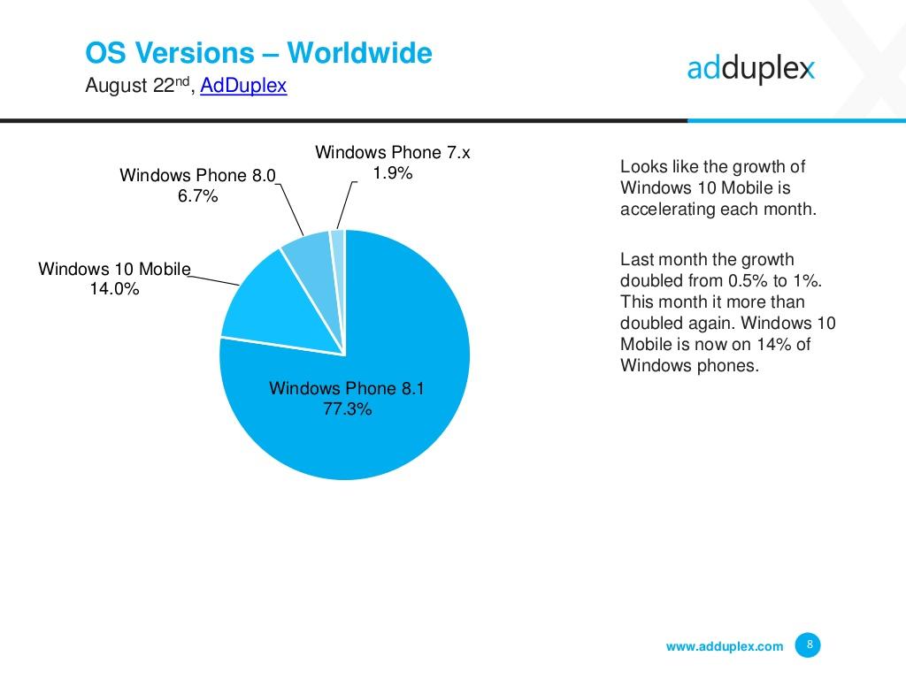 AdDuplex - Udział telefonów Windows 10 Mobile