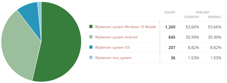 Wyniki ankiety: Zostajesz z Windows 10 Mobile czy przechodzisz do konkurencji?