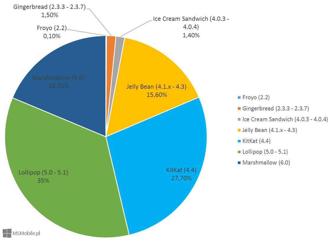 Fragmentacja systemu Android (5 wrzesień 2016)