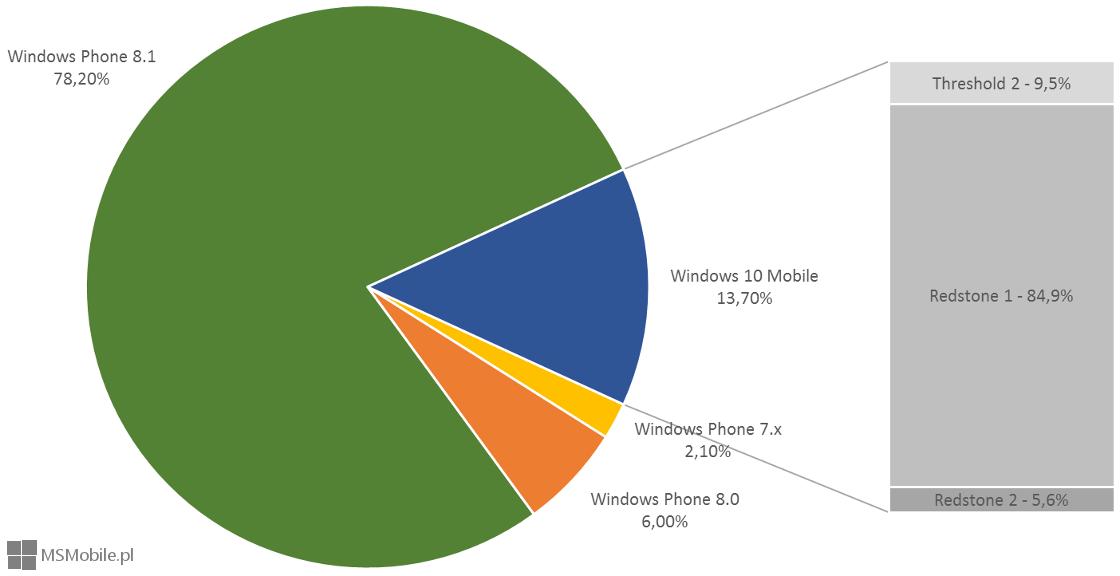Fragmentacja mobilnego systemu Windows