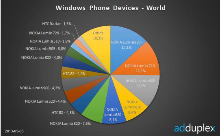 AdDuplex - Nokia Lumia 920 wygrywa
