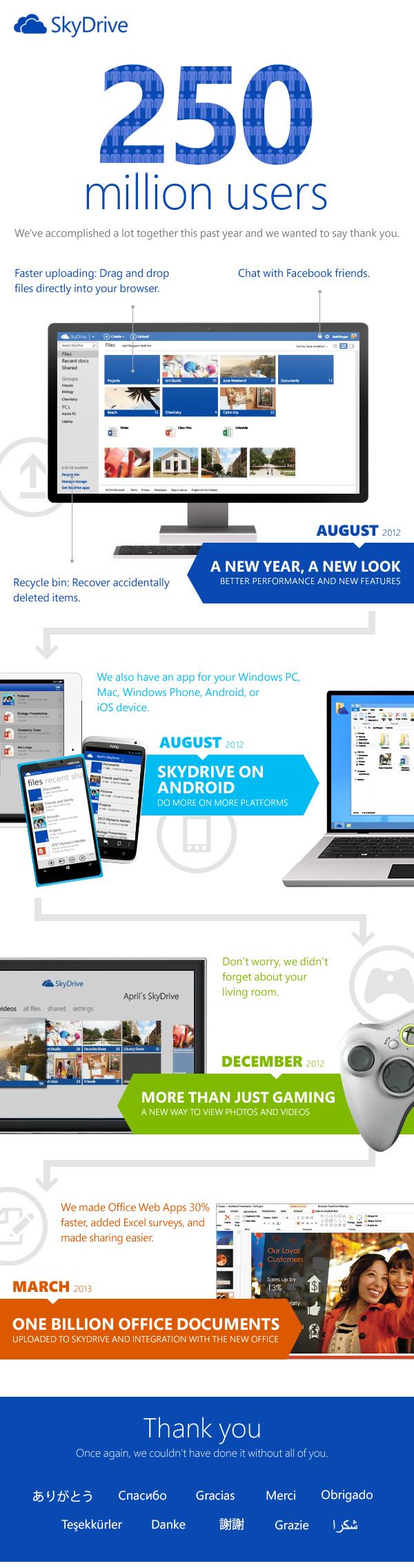 SkyDrive ma już ponad 250 milionów użytkowników