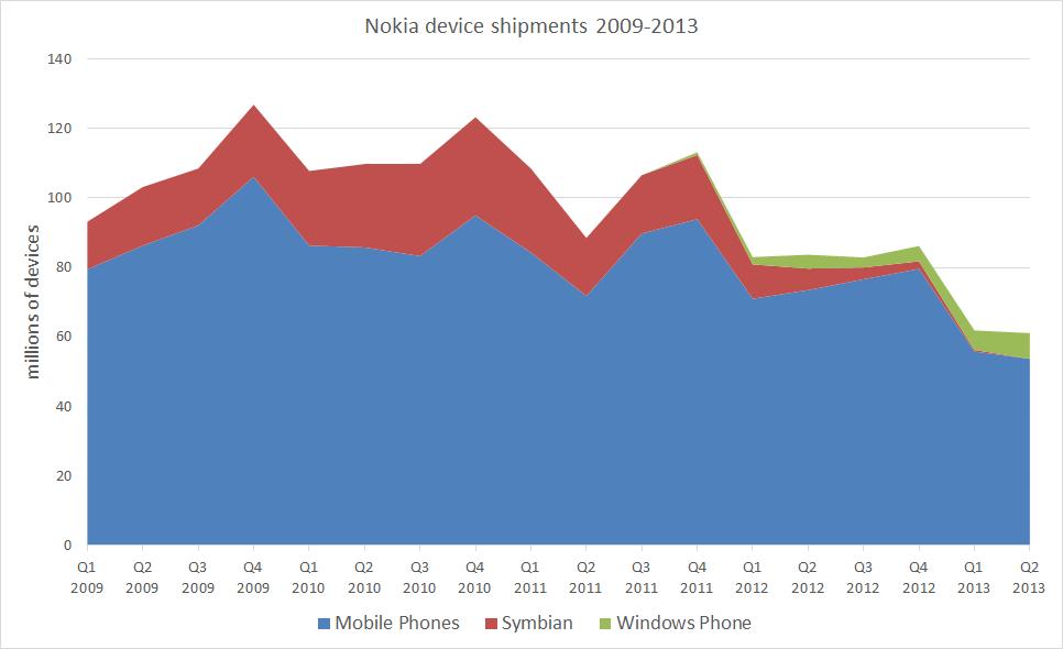Ilość sprzedanych urządzeń Nokia w latach 2009-2013