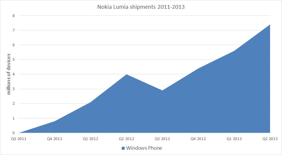 Ilość sprzedanych telefonów Nokia Lumia w latach 2011 - 2013