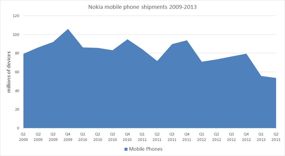 Ilość sprzedanych telefonów komórkowych Nokia
