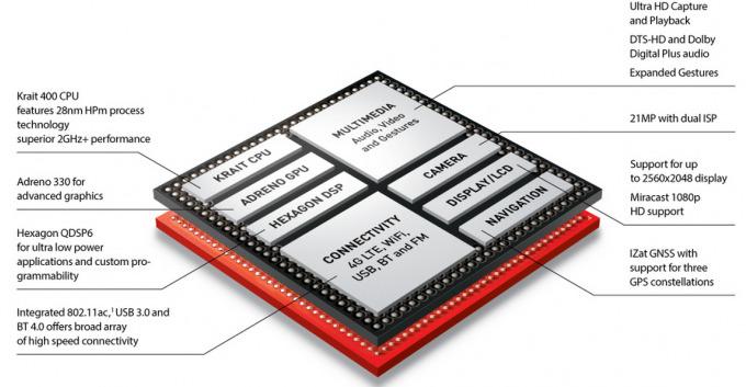 Procesor Snapdragon 800