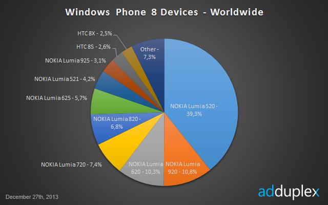 AdDuplex grudniowe statystyki - Windows Phone 8 na świecie