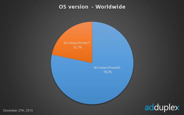 AdDuplex grudniowe statystyki - Windows Phone na świecie