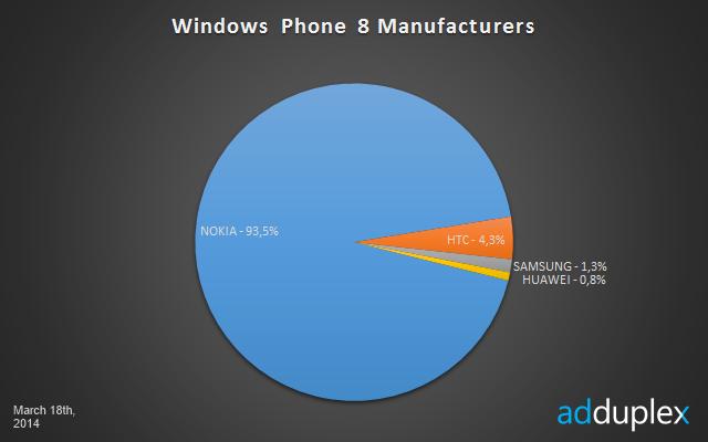 Najpopularniejsi producenci telefonów Windows Phone 8