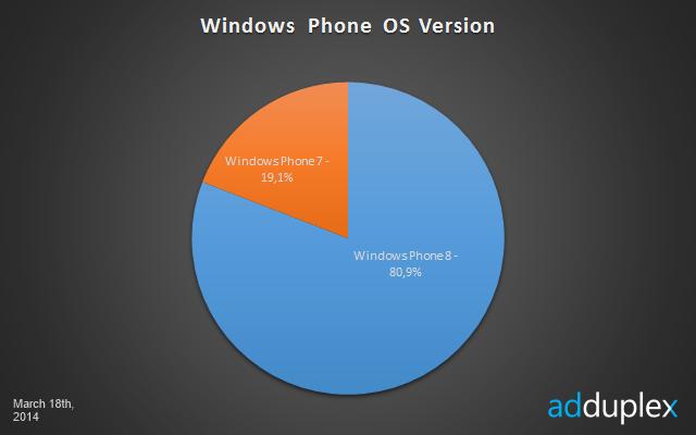 Najpopularniejsza wersja systemu Windows Phone