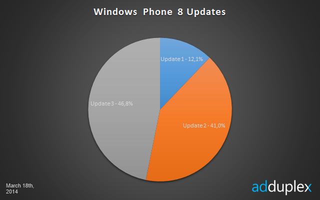 Najpopularniejsza wersja systemu Windows Phone 8