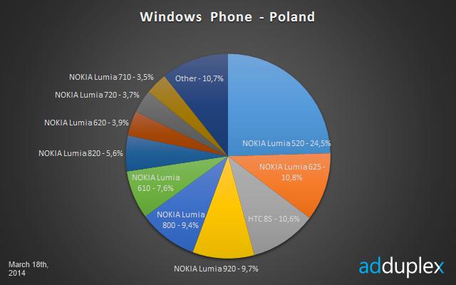 Najpopularniejsze telefony Windows Phone w Polsce