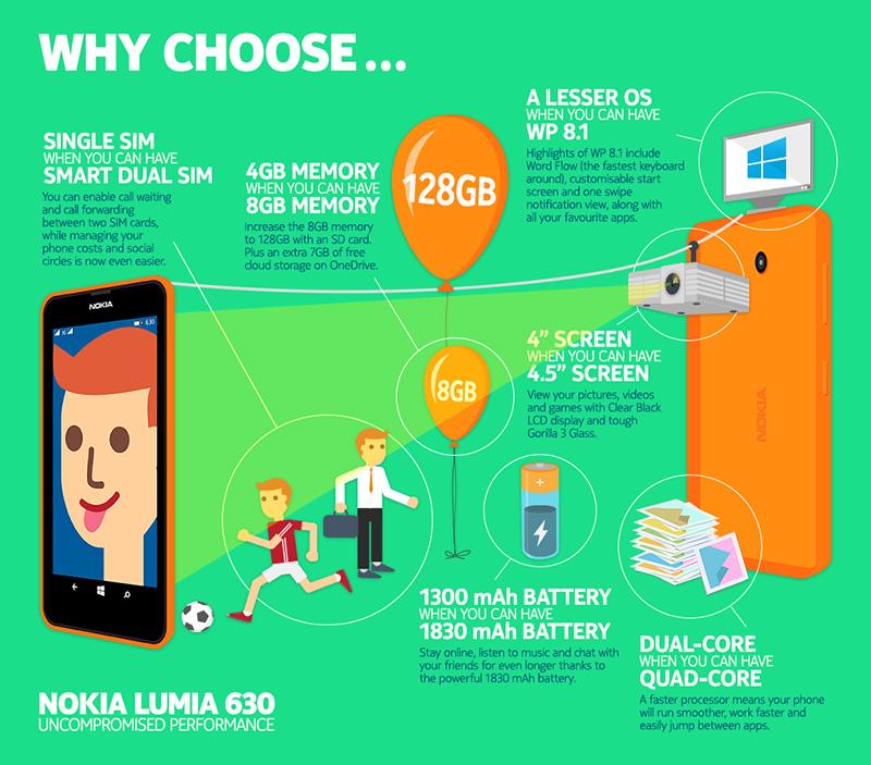 Dlaczego wybrać telefon Nokia Lumia 630