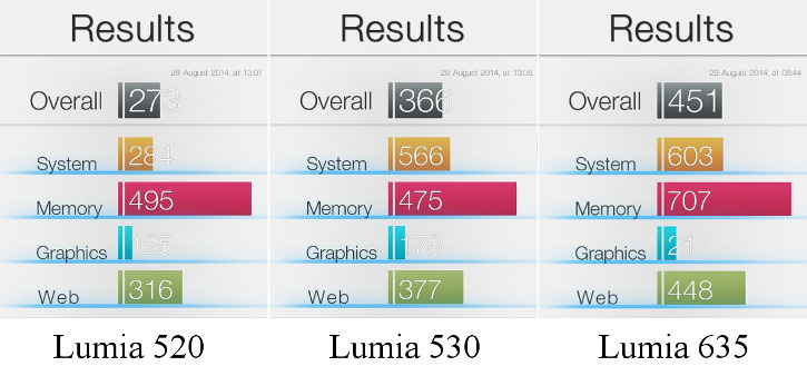 Nokia Lumia 520 vs Nokia Lumia 530 vs Nokia Lumia 635