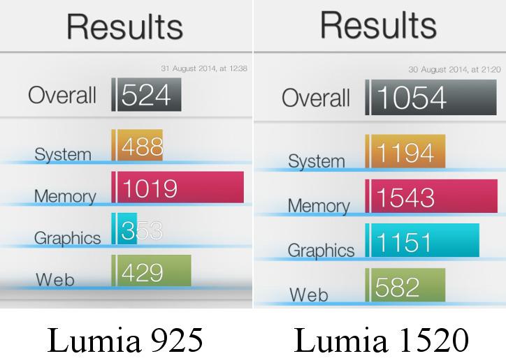 Nokia Lumia 925 vs Nokia Lumia 1520