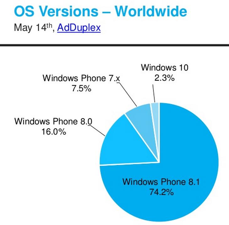 Windows 10 Mobile na świecie