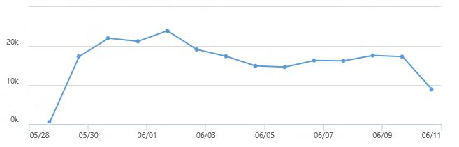 Ilość zgłoszeń Windows Insider