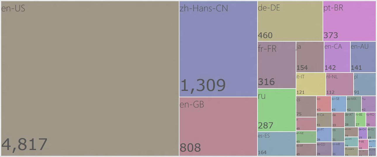 gestalt-langauges-desktop-10130