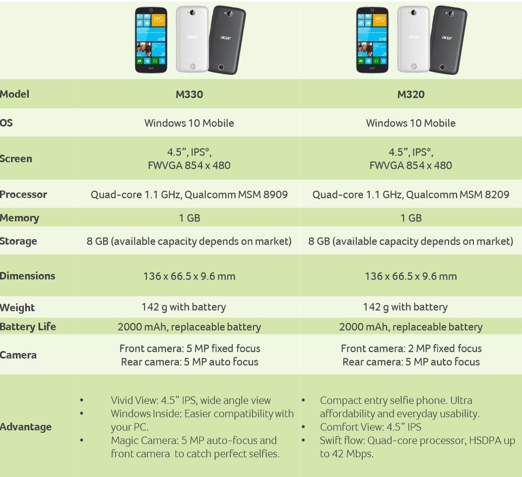 Specyfikacje Acer M320 oraz M330