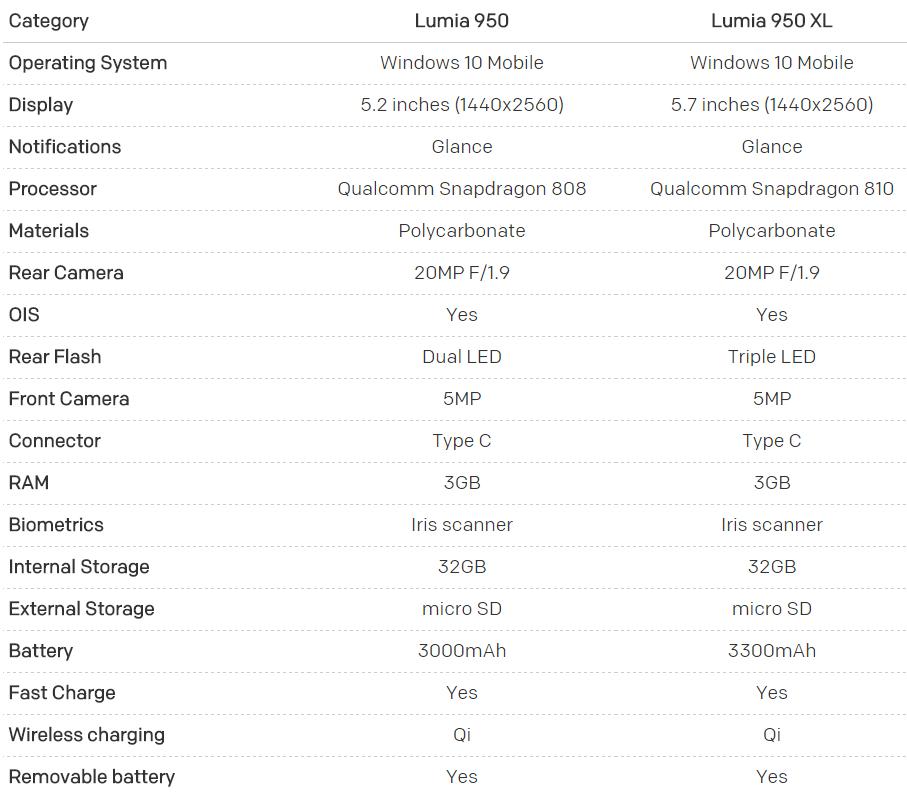 Porównanie specyfikacji 950 vs 950 XL