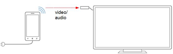 Bezprzewodowy adapter Miracast dla Continuum